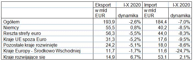 Eksport i import w okresie I-X 2020 roku: wg krajów