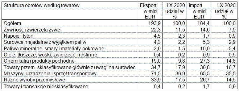 Eksport i import w okresie I-X 2020 roku: wg towarów