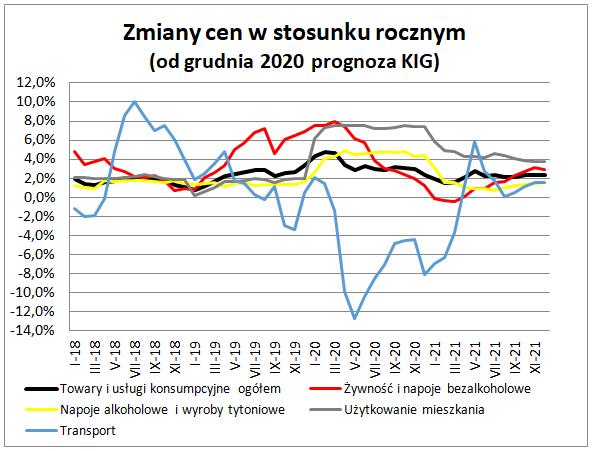 Inflacja w listopadzie 2020 - wykres
