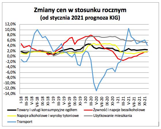 Inflacja w grudniu