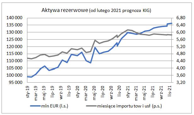 Rezerwy walutowe - wykres