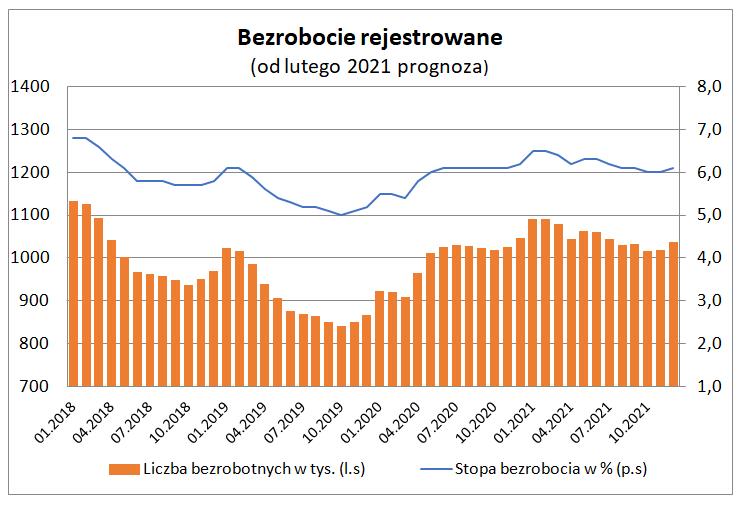 Bezrobocie rejestrowane w styczniu - wykres