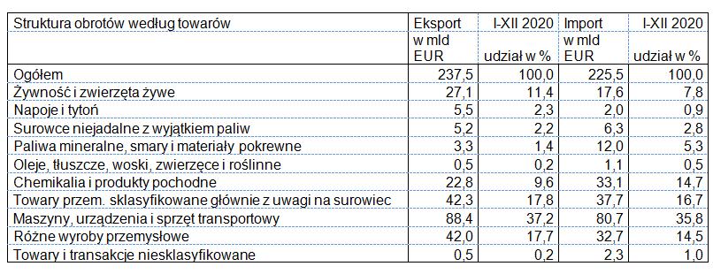 Eksport i import I-XII 2020 wg towarów