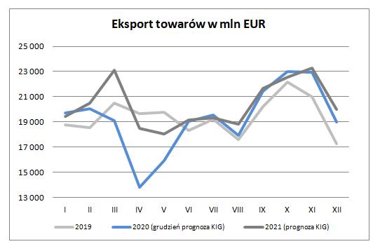 Eksport w grudniu - eksport towarów