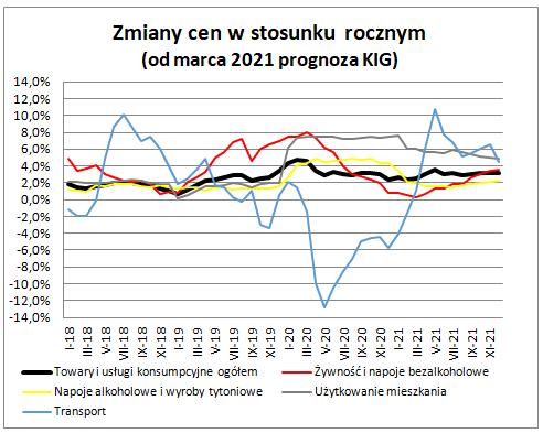 Inflacja w styczniu i lutym - wykres