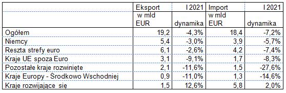 Eksport i import w styczniu 2021 - wg krajów