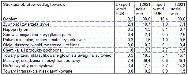 Eksport i import w styczniu 2021 - wg towarów