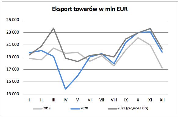 Eksport w styczniu 2021 – prognoza Krajowej Izby Gospodarczej