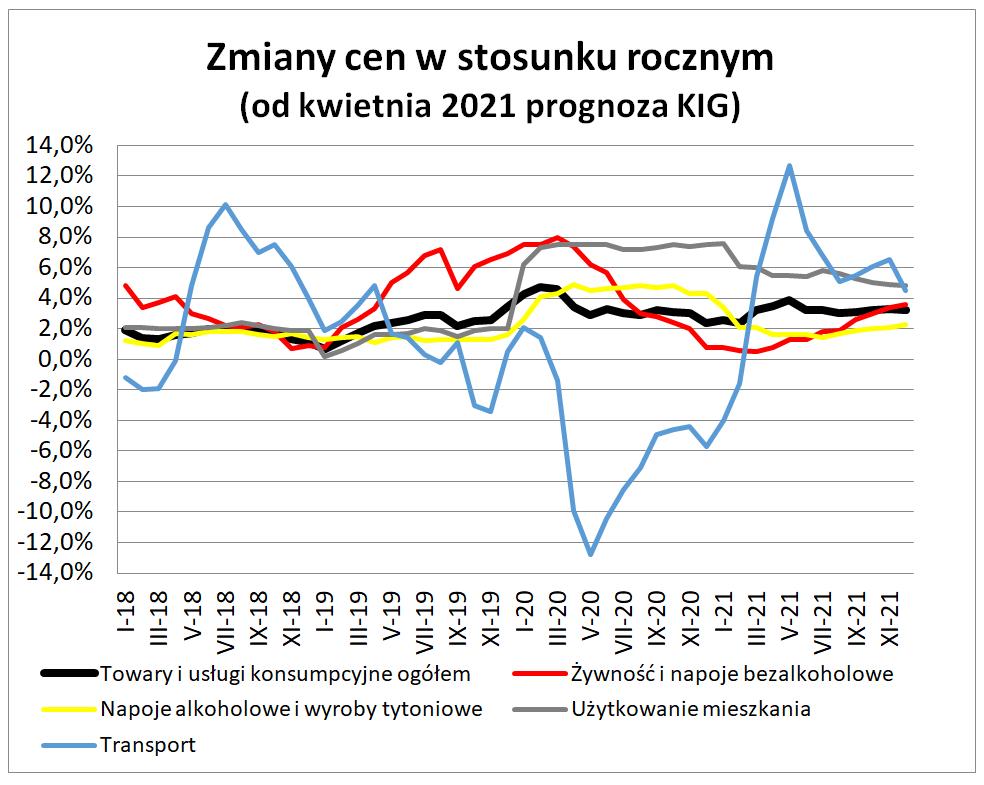 Inflacja w marcu 2021 - wykres