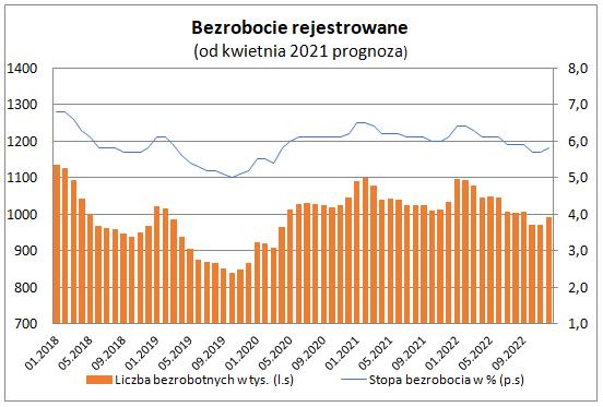 Bezrobocie rejestrowane w marcu 2021 - wykres