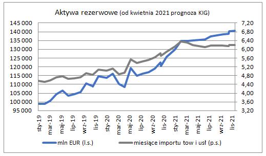 Rezerwy walutowe w końcu marca - wykres