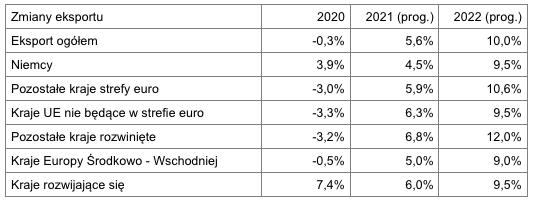 Eksport w lutym 2021 – zmiany eksportu