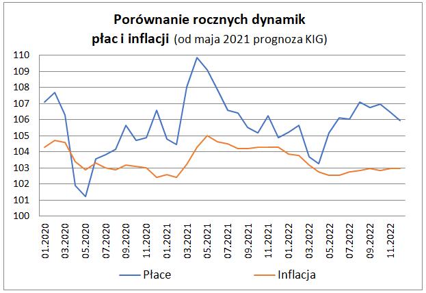Zatrudnienie i płace w sektorze przedsiębiorstw w kwietniu 2021 - wykres