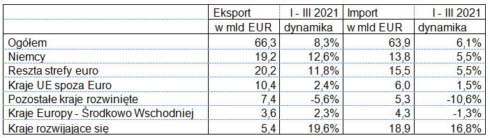 Eksport i import w okresie styczeń – marzec 2021 roku (według krajów)