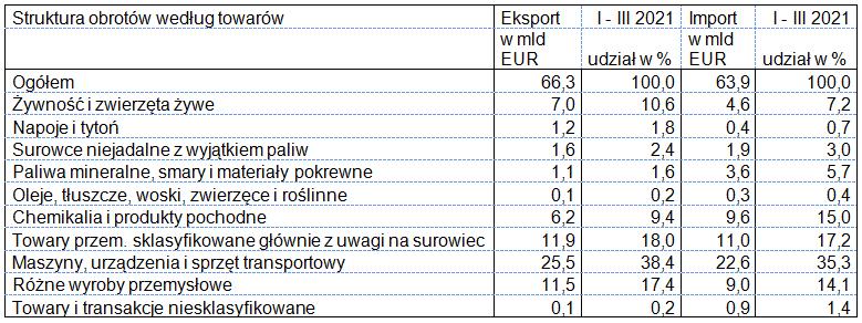 Eksport i import w okresie styczeń – marzec 2021 roku (według towarów)