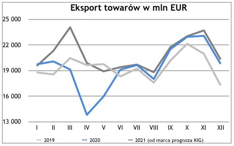 Eksport w marcu 2021 - eksport towarów w mln EUR