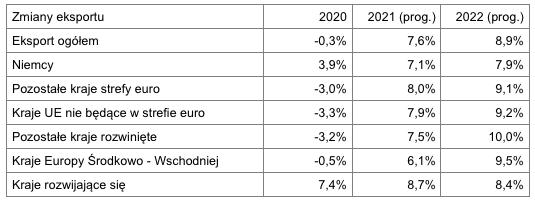Eksport w marcu 2021 - wg krajów