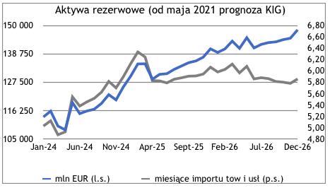Rezerwy walutowe w końcu kwietnia - wykres