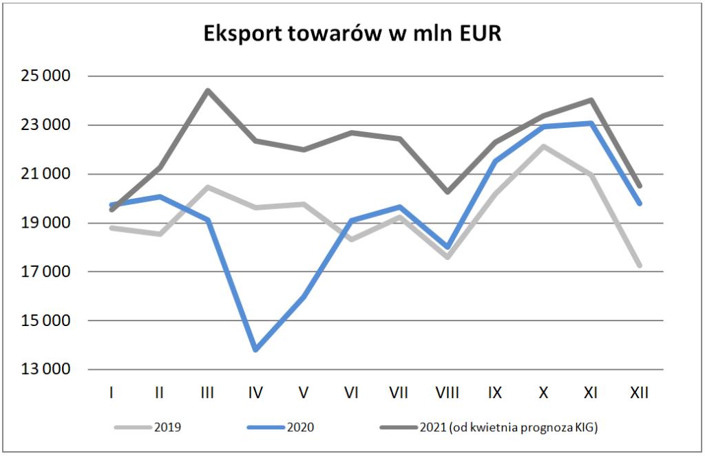 Eksport w kwietniu 2021 – eksport towarów w mln EUR