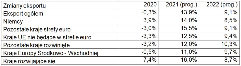 Eksport w kwietniu 2021 – zmiany eksportu