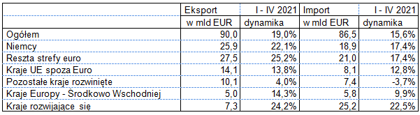 Eksport i import w okresie styczeń – kwiecień 2021 roku - wg krajów