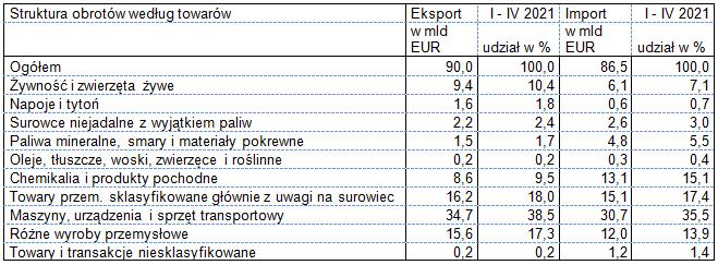 Eksport i import w okresie styczeń – kwiecień 2021 roku - wg towarów