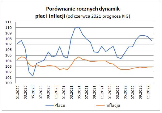 Zatrudnienie i płace w sektorze przedsiębiorstw w maju 2021 - wykres
