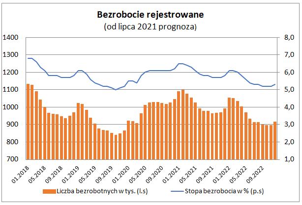 Bezrobocie rejestrowane w czerwcu 2021 - wykres