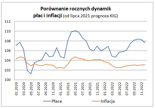 Zatrudnienie i płace w sektorze przedsiębiorstw w czerwcu 2021 - wykres