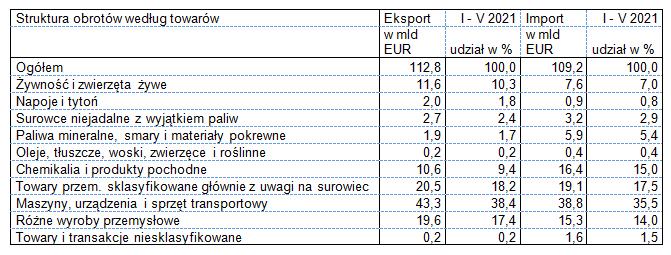 Eksport i import w okresie styczeń – maj 2021 roku - według towarów