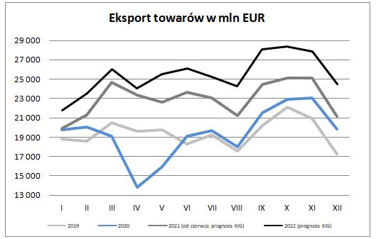 Eksport w czerwcu 2021 – prognoza Krajowej Izby Gospodarczej - eksport towarów w mln EUR