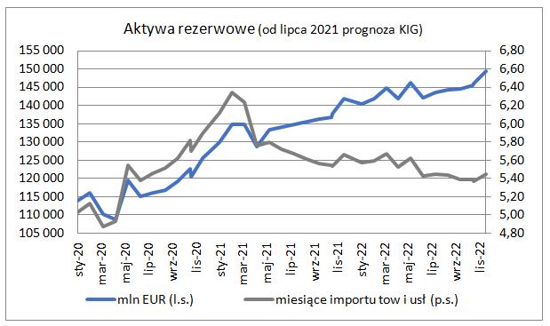 Rezerwy walutowe w końcu czerwca - wykres