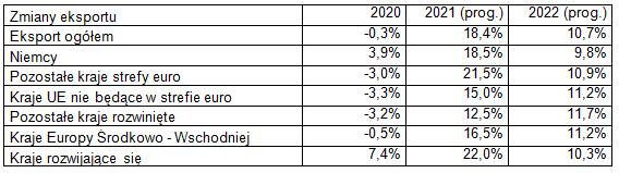 Eksport w czerwcu 2021 – prognoza Krajowej Izby Gospodarczej - zmiany eksportu