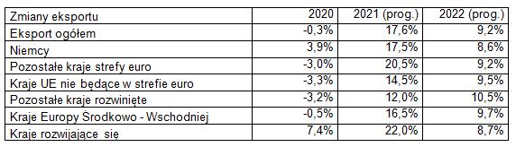 Eksport w maju 2021 - zmiany eksportu
