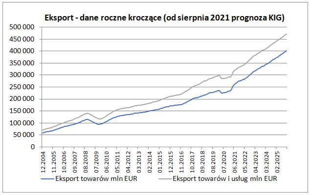 Bilans płatniczy w lipcu 2021 - eksport: dane roczne kroczące